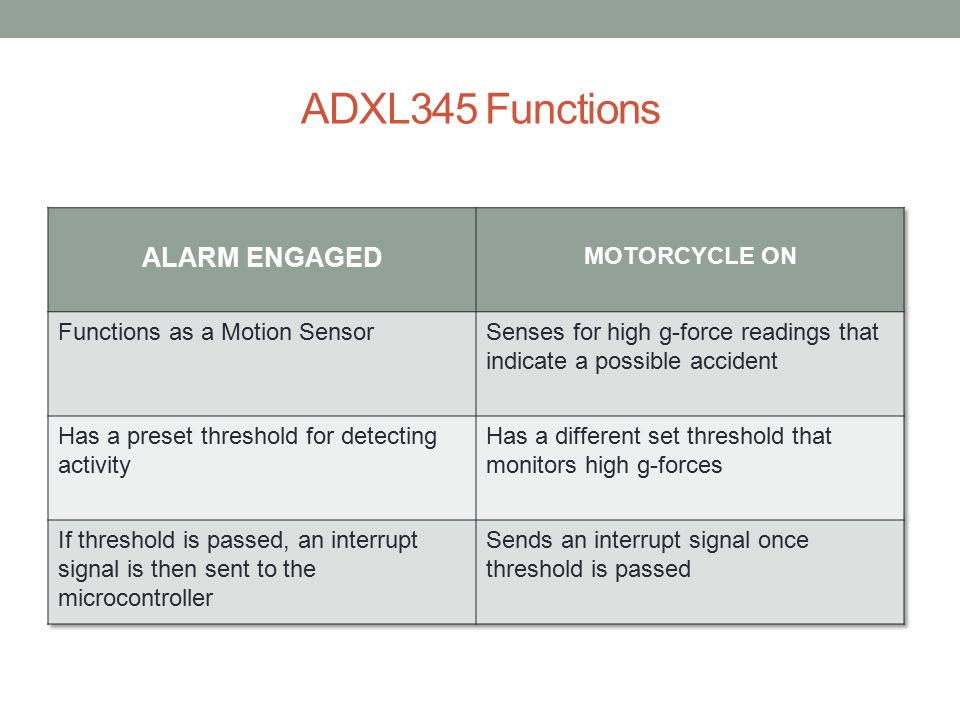 ADXL345 Functions