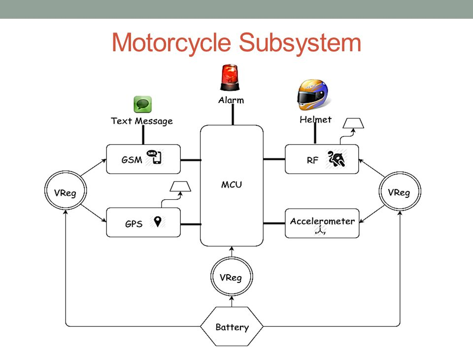 Motorcycle Subsystem