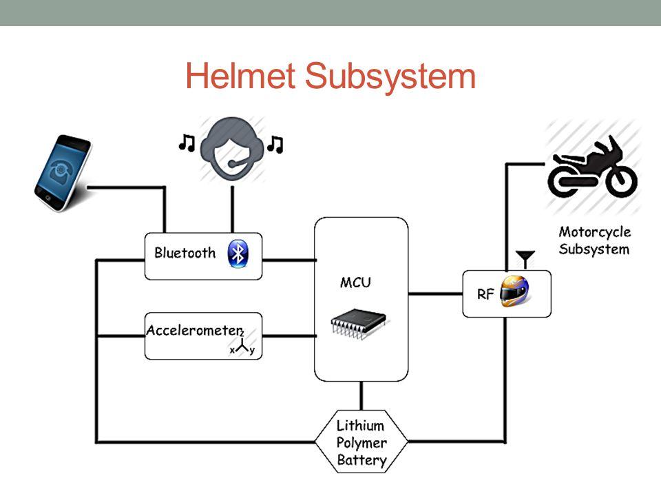 Helmet Subsystem