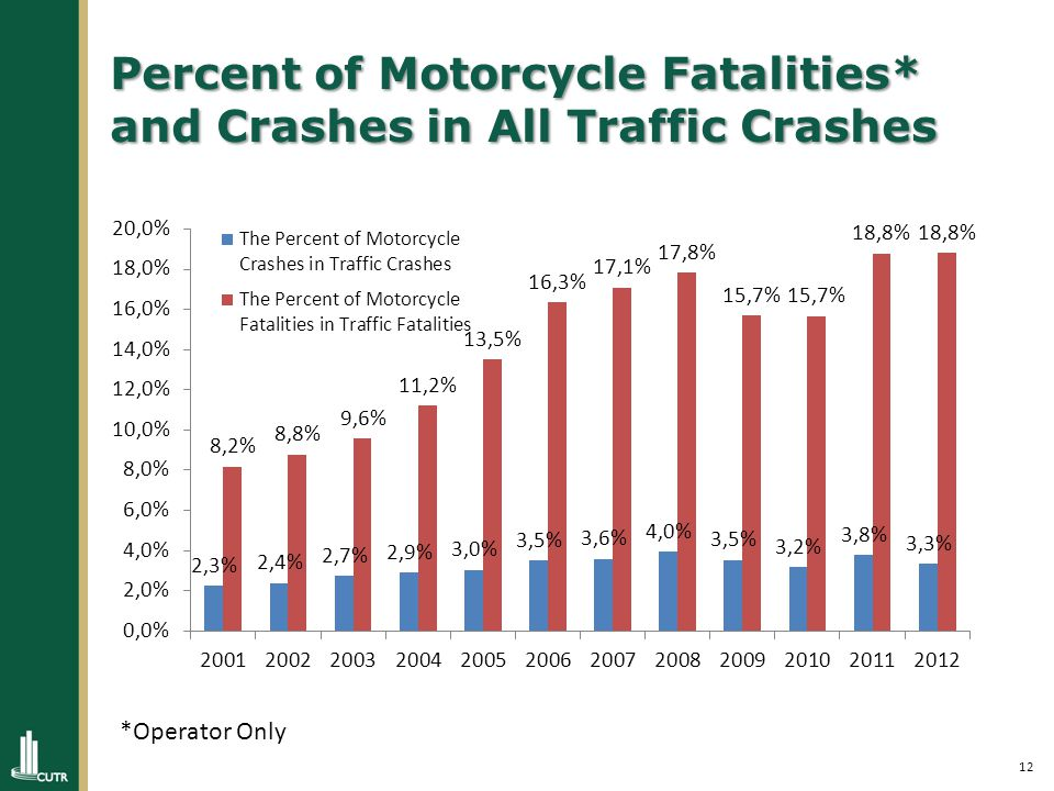 12 Percent of Motorcycle Fatalities* and Crashes in All Traffic Crashes *Operator Only