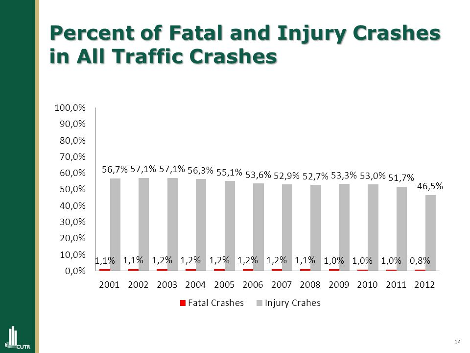 14 Percent of Fatal and Injury Crashes in All Traffic Crashes
