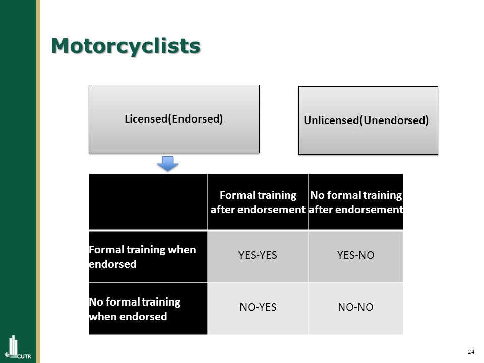 24 Motorcyclists Licensed(Endorsed) Unlicensed(Unendorsed) Formal training after endorsement No formal training after endorsement Formal training when endorsed YES-YESYES-NO No formal training when endorsed NO-YESNO-NO