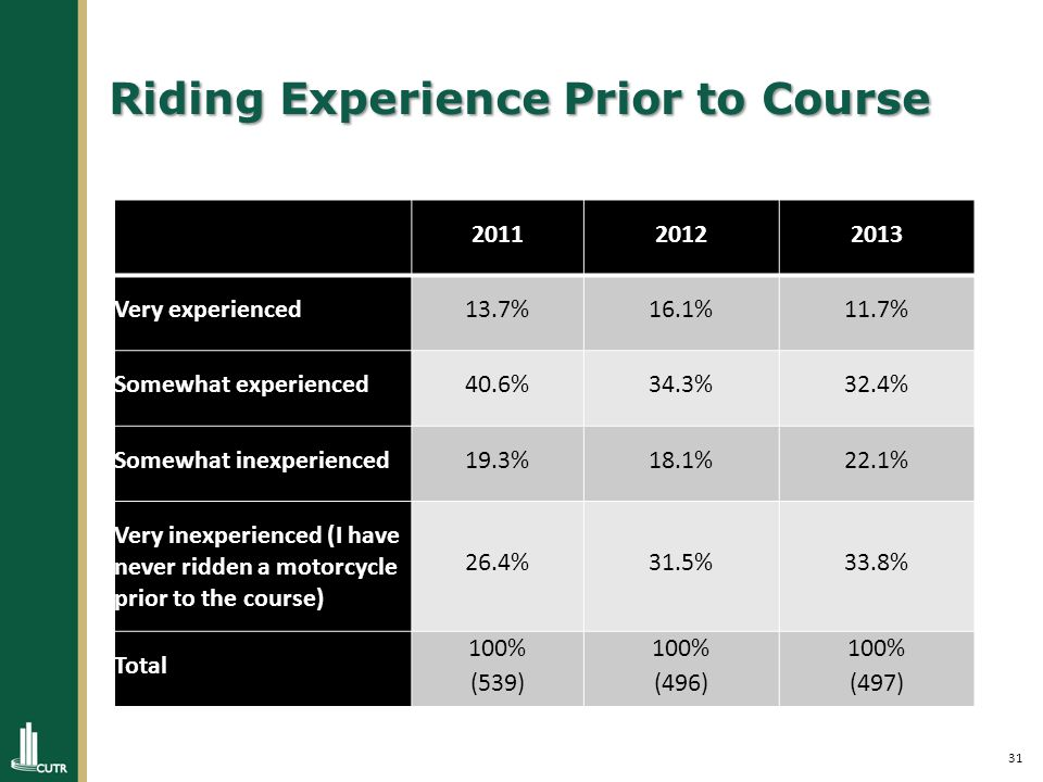 31 Riding Experience Prior to Course 201120122013 Very experienced13.7%16.1%11.7% Somewhat experienced40.6%34.3%32.4% Somewhat inexperienced19.3%18.1%22.1% Very inexperienced (I have never ridden a motorcycle prior to the course) 26.4%31.5%33.8% Total 100% (539) 100% (496) 100% (497)