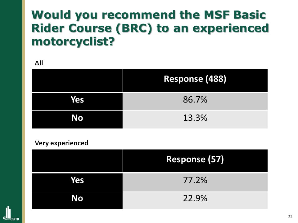 32 Would you recommend the MSF Basic Rider Course (BRC) to an experienced motorcyclist.