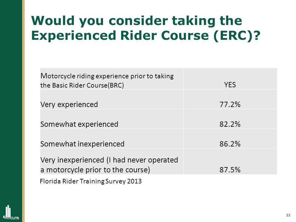 33 Would you consider taking the Experienced Rider Course (ERC).