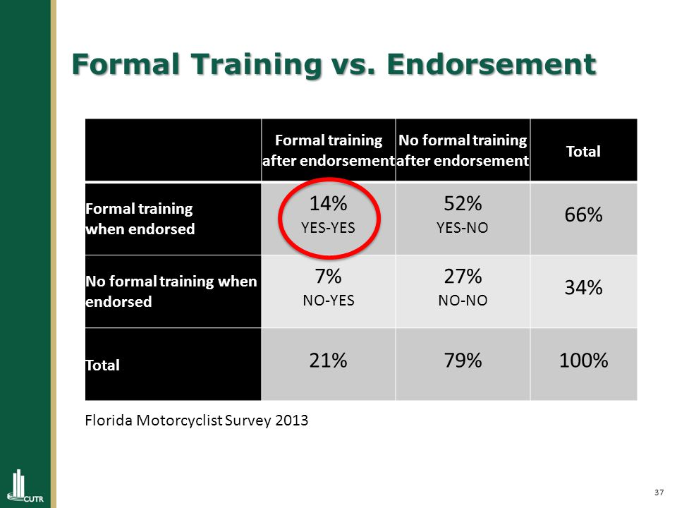 37 Formal Training vs.