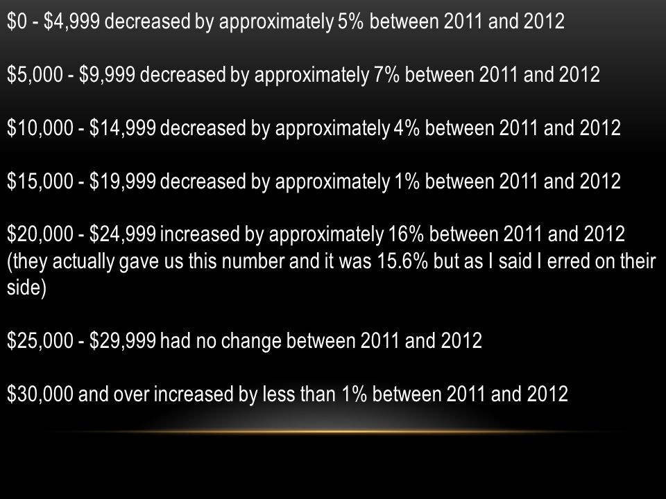 $0 - $4,999 decreased by approximately 5% between 2011 and 2012 $5,000 - $9,999 decreased by approximately 7% between 2011 and 2012 $10,000 - $14,999