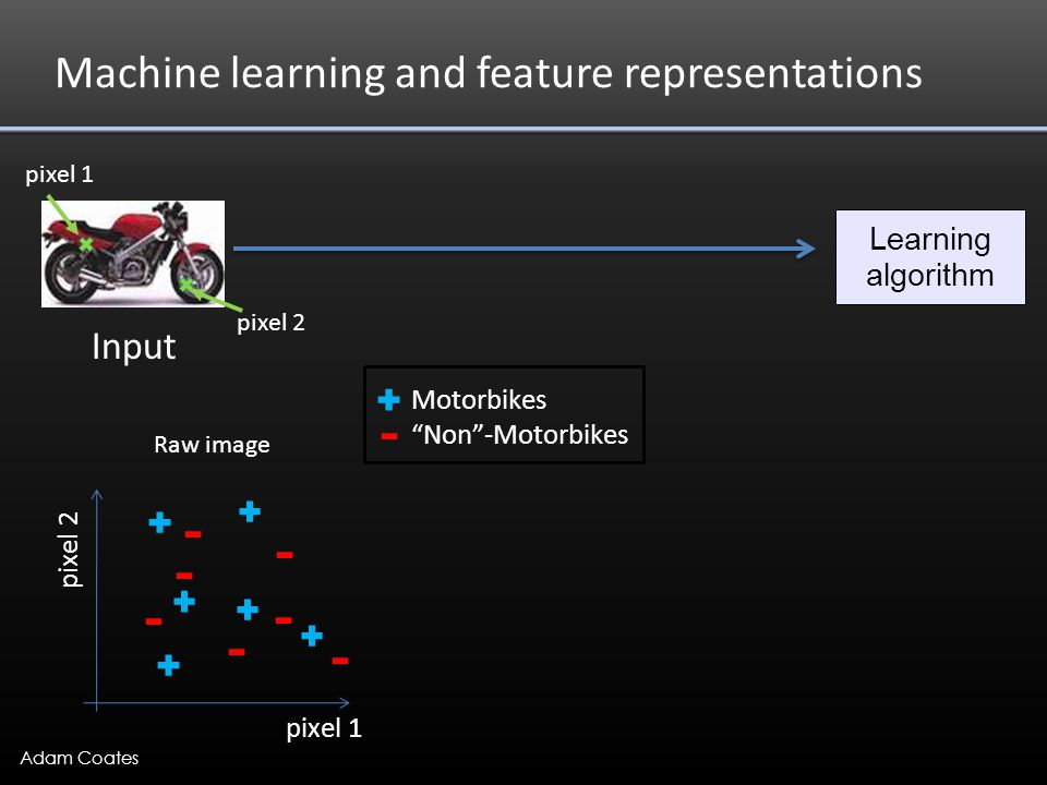 Adam Coates What we want Input Motorbikes Non -Motorbikes Learning algorithm pixel 1 pixel 2 Feature representation handlebars wheel E.g., Does it have Handlebars.
