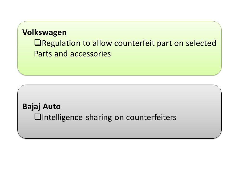 Volkswagen  Regulation to allow counterfeit part on selected Parts and accessories Volkswagen  Regulation to allow counterfeit part on selected Parts and accessories Bajaj Auto  Intelligence sharing on counterfeiters Bajaj Auto  Intelligence sharing on counterfeiters
