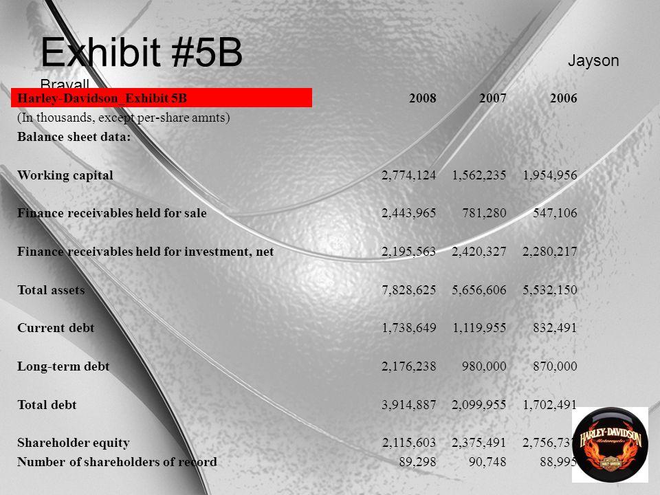 Exhibit #5B Jayson Brayall Harley-Davidson_Exhibit 5B200820072006 (In thousands, except per-share amnts) Balance sheet data: Working capital2,774,1241