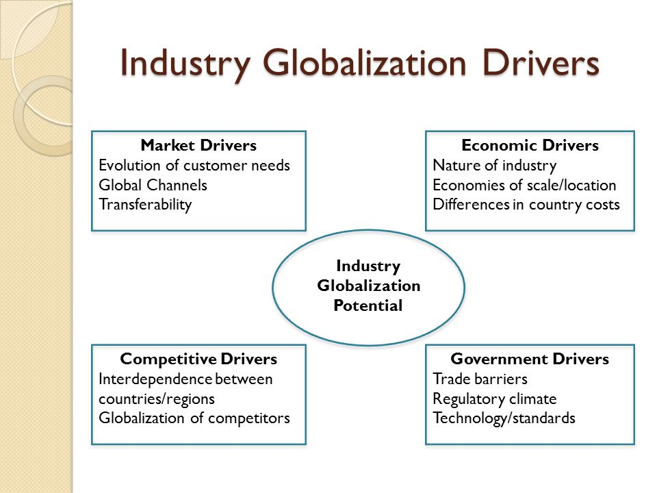 Industry Globalization Drivers Market Drivers Evolution of customer needs Global Channels Transferability Economic Drivers Nature of industry Economies of scale/location Differences in country costs Competitive Drivers Interdependence between countries/regions Globalization of competitors Government Drivers Trade barriers Regulatory climate Technology/standards Industry Globalization Potential
