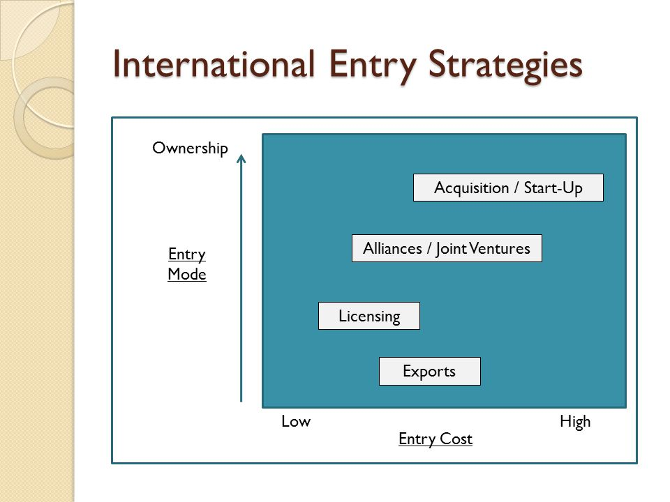 International Entry Strategies Ownership Entry Mode LowHigh Entry Cost Acquisition / Start-Up Alliances / Joint Ventures Licensing Exports