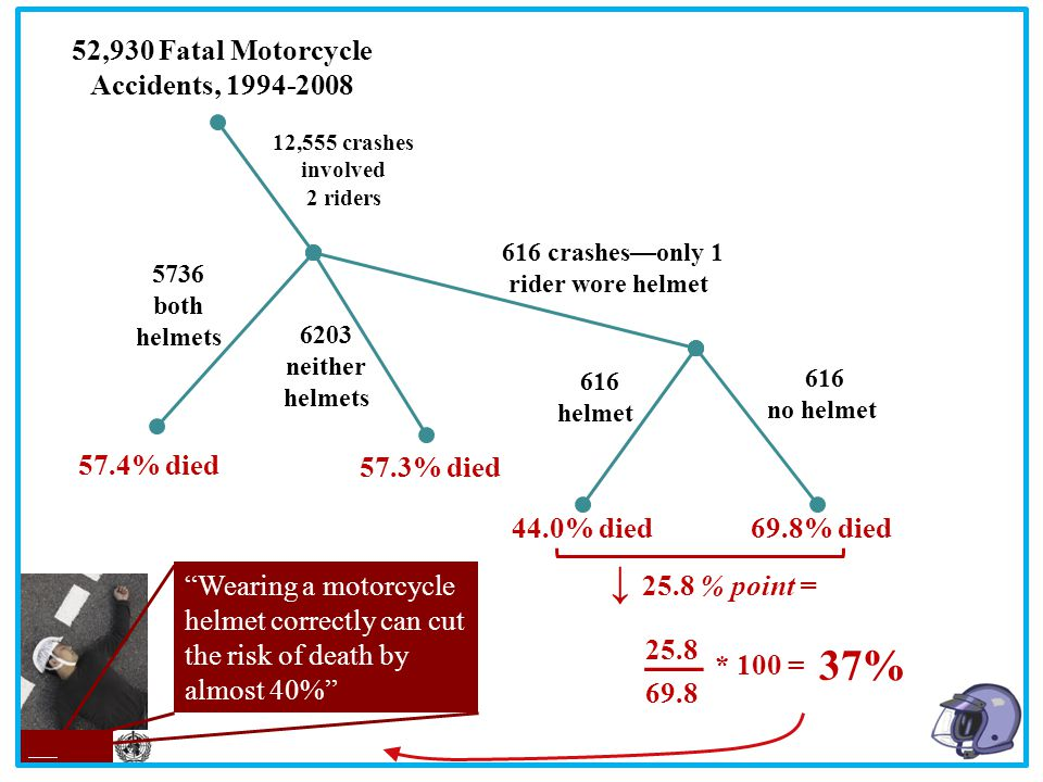 52,930 Fatal Motorcycle Accidents, 1994-2008 5736 both helmets 6203 neither helmets 57.4% died 57.3% died 616 helmet 616 no helmet 616 crashes—only 1 rider wore helmet 12,555 crashes involved 2 riders 44.0% died69.8% died ↓ 25.8 % point = 25.8 69.8 * 100 = __ 37% Too late to put on your helmet Most motorcycle deaths are a result of head injuries.