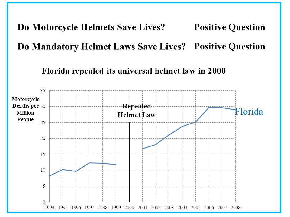 Do Mandatory Helmet Laws Save Lives? Do Motorcycle Helmets Save Lives?Positive Question Florida repealed its universal helmet law in 2000 Repealed Hel
