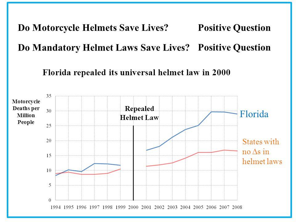 Do Mandatory Helmet Laws Save Lives.