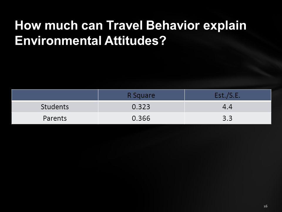 R SquareEst./S.E. Students0.3234.4 Parents0.3663.3 16 How much can Travel Behavior explain Environmental Attitudes?