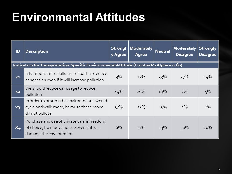 7 Environmental Attitudes IDDescription Strongl y Agree Moderately Agree Neutral Moderately Disagree Strongly Disagree Indicators for Transportation-Specific Environmental Attitude (Cronbach s Alpha = 0.60) x1 It is important to build more roads to reduce congestion even if it will increase pollution 9%17%33%27%14% x2 We should reduce car usage to reduce pollution 44%26%19%7%5% x3 In order to protect the environment, I would cycle and walk more, because these mode do not pollute 57%22%15%4%2% X4 Purchase and use of private cars is freedom of choice, I will buy and use even if it will damage the environment 6%11%33%30%20%