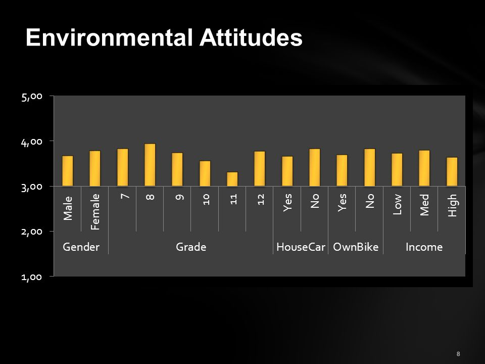 8 Environmental Attitudes