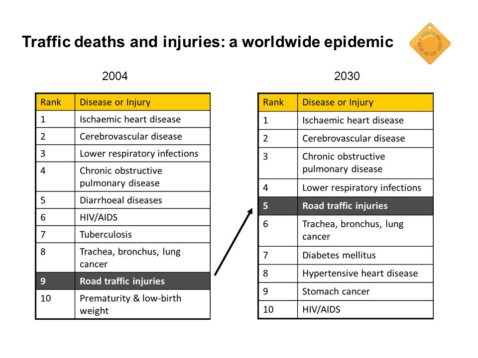 Traffic deaths and injuries: a worldwide epidemic 2004 2030
