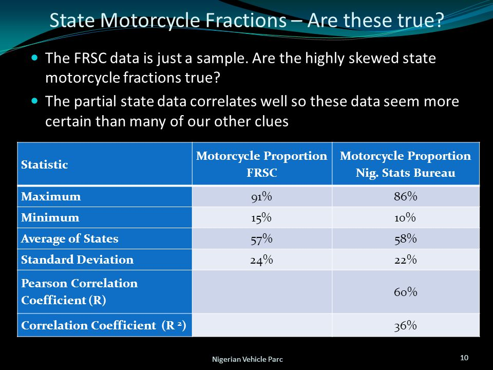 State Motorcycle Fractions – Are these true? The FRSC data is just a sample. Are the highly skewed state motorcycle fractions true? The partial state