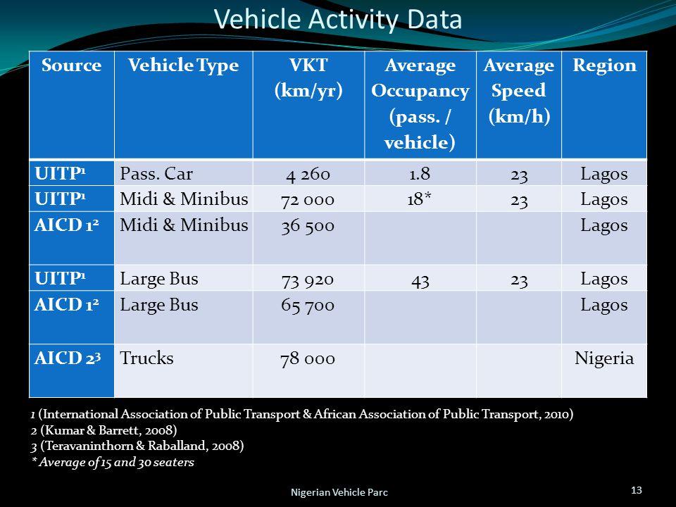 Vehicle Activity Data 13 Nigerian Vehicle Parc SourceVehicle Type VKT (km/yr) Average Occupancy (pass. / vehicle) Average Speed (km/h) Region UITP 1 P