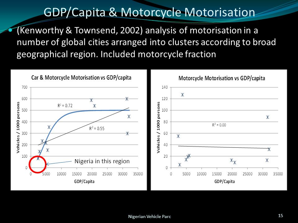 GDP/Capita & Motorcycle Motorisation (Kenworthy & Townsend, 2002) analysis of motorisation in a number of global cities arranged into clusters according to broad geographical region.