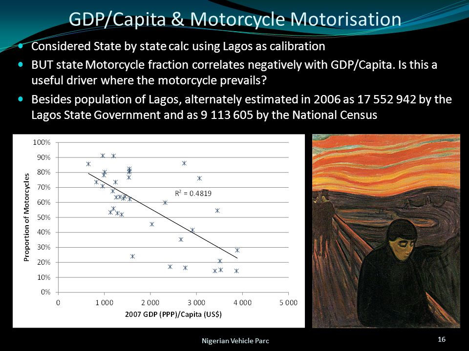 GDP/Capita & Motorcycle Motorisation Considered State by state calc using Lagos as calibration BUT state Motorcycle fraction correlates negatively wit
