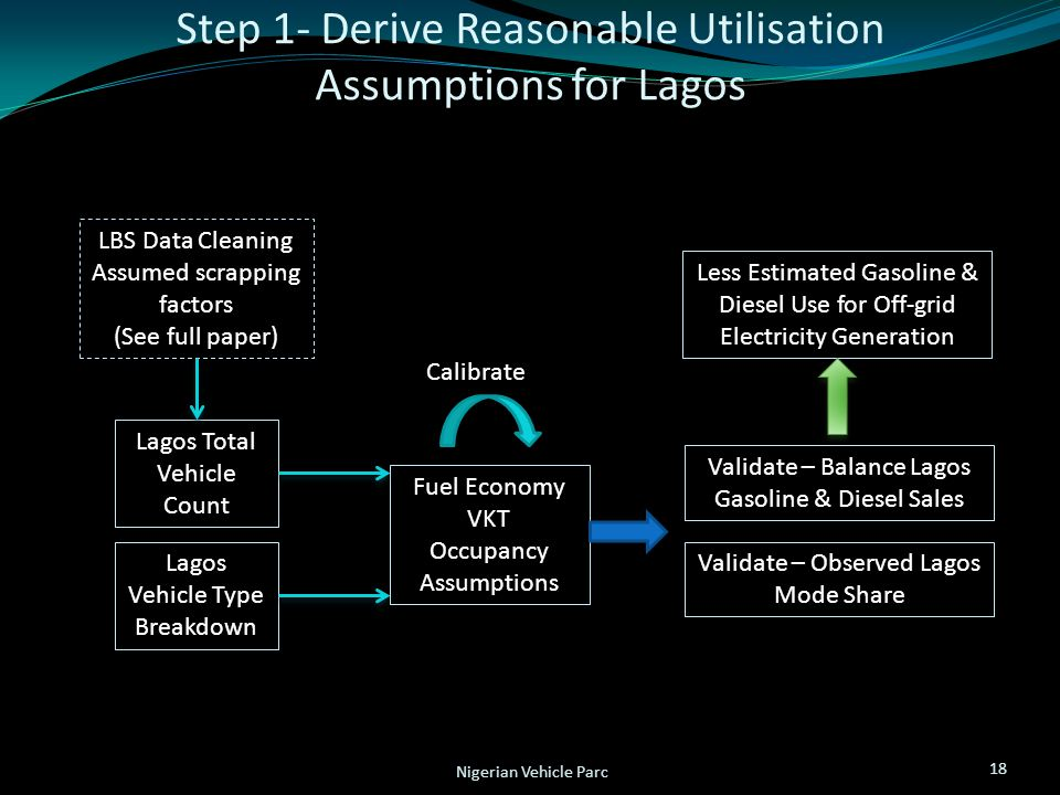 Step 1- Derive Reasonable Utilisation Assumptions for Lagos 18 Nigerian Vehicle Parc Fuel Economy VKT Occupancy Assumptions Lagos Total Vehicle Count Lagos Vehicle Type Breakdown Validate – Balance Lagos Gasoline & Diesel Sales Validate – Observed Lagos Mode Share Calibrate Less Estimated Gasoline & Diesel Use for Off-grid Electricity Generation LBS Data Cleaning Assumed scrapping factors (See full paper)