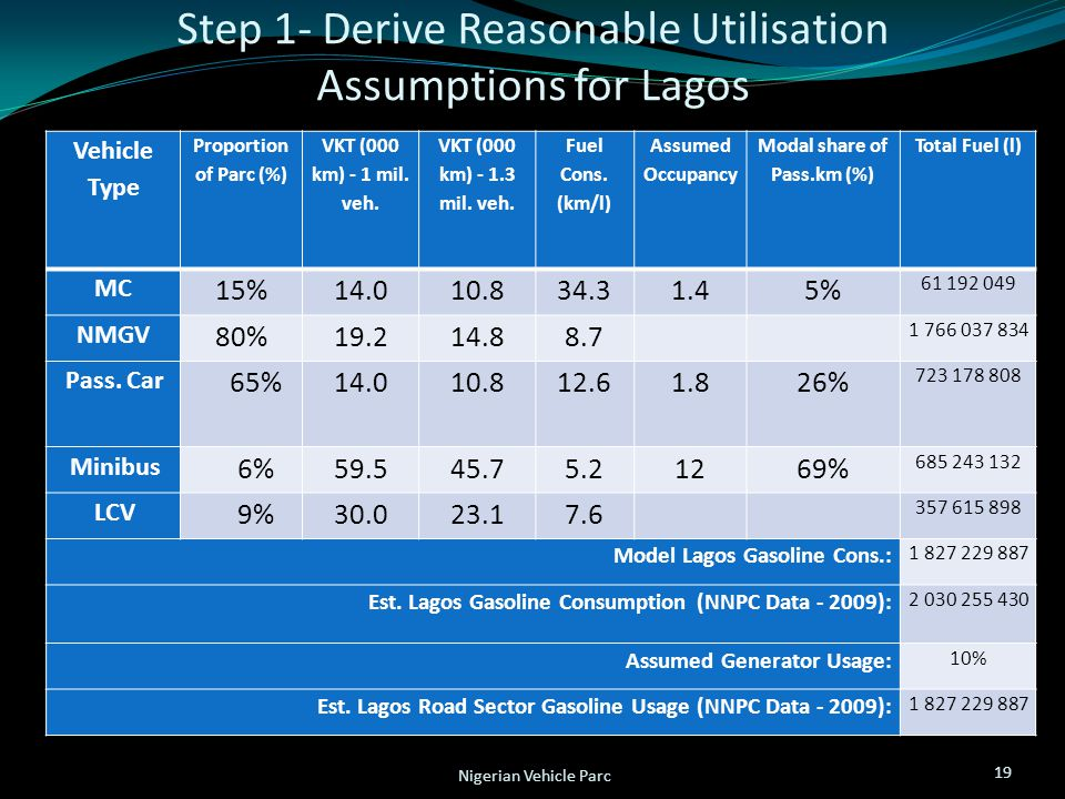 Step 1- Derive Reasonable Utilisation Assumptions for Lagos 19 Nigerian Vehicle Parc Vehicle Type Proportion of Parc (%) VKT (000 km) - 1 mil.