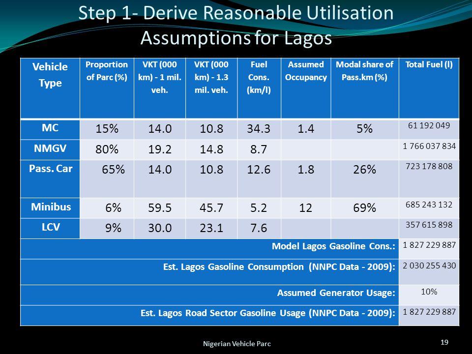 Step 1- Derive Reasonable Utilisation Assumptions for Lagos 19 Nigerian Vehicle Parc Vehicle Type Proportion of Parc (%) VKT (000 km) - 1 mil. veh. VK