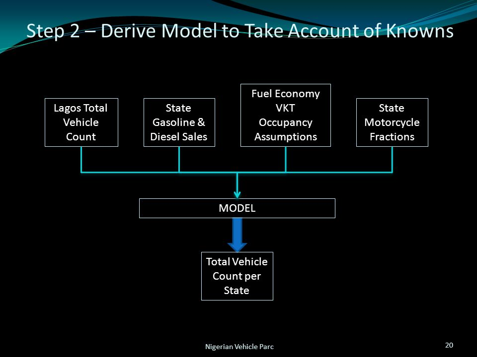 Step 2 – Derive Model to Take Account of Knowns 20 Nigerian Vehicle Parc State Gasoline & Diesel Sales State Motorcycle Fractions Fuel Economy VKT Occupancy Assumptions Lagos Total Vehicle Count MODEL Total Vehicle Count per State