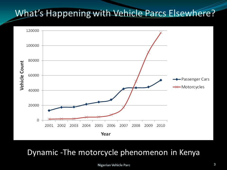 What's Happening with Vehicle Parcs Elsewhere? Dynamic -The motorcycle phenomenon in Kenya 3 Nigerian Vehicle Parc