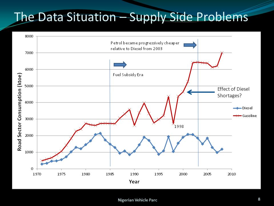 The Data Situation – Supply Side Problems 8 Nigerian Vehicle Parc Effect of Diesel Shortages