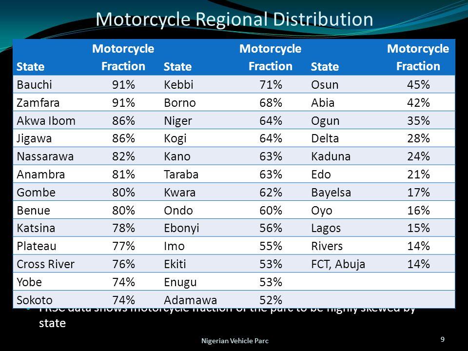 Motorcycle Regional Distribution FRSC data shows motorcycle fraction of the parc to be highly skewed by state 9 Nigerian Vehicle Parc State Motorcycle FractionState Motorcycle FractionState Motorcycle Fraction Bauchi 91% Kebbi 71% Osun 45% Zamfara 91% Borno 68% Abia 42% Akwa Ibom 86% Niger 64% Ogun 35% Jigawa 86% Kogi 64% Delta 28% Nassarawa 82% Kano 63% Kaduna 24% Anambra 81% Taraba 63% Edo 21% Gombe 80% Kwara 62% Bayelsa 17% Benue 80% Ondo 60% Oyo 16% Katsina 78% Ebonyi 56% Lagos 15% Plateau 77% Imo 55% Rivers 14% Cross River 76% Ekiti 53% FCT, Abuja14% Yobe 74% Enugu 53% Sokoto 74% Adamawa 52%