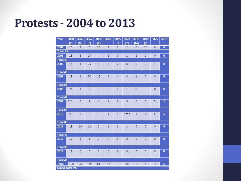 Protests - 2004 to 2013 Year 3060 (T) 3060 (M) 3062 (E) 3062 (R) 3065 3065.1 3070 (T) 3070 (M) 3072 (E) 30753076 200416251322203*00 Total 45 200515323