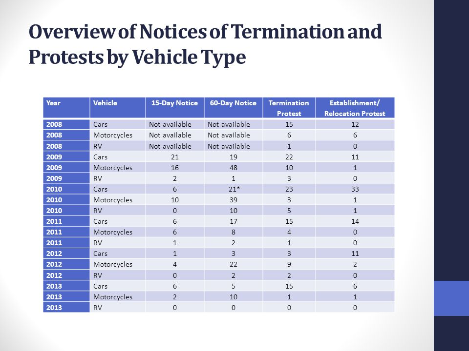 Overview of Notices of Termination and Protests by Vehicle Type YearVehicle15-Day Notice60-Day Notice Termination Protest Establishment/ Relocation Protest 2008CarsNot available 1512 2008MotorcyclesNot available 66 2008RVNot available 10 2009Cars21192211 2009Motorcycles1648101 2009RV2130 2010Cars6 21*2333 2010Motorcycles103931 2010RV01051 2011Cars6171514 2011Motorcycles6840 2011RV1210 2012Cars13311 2012Motorcycles42292 2012RV0220 2013Cars65156 2013Motorcycles21011 2013RV0000
