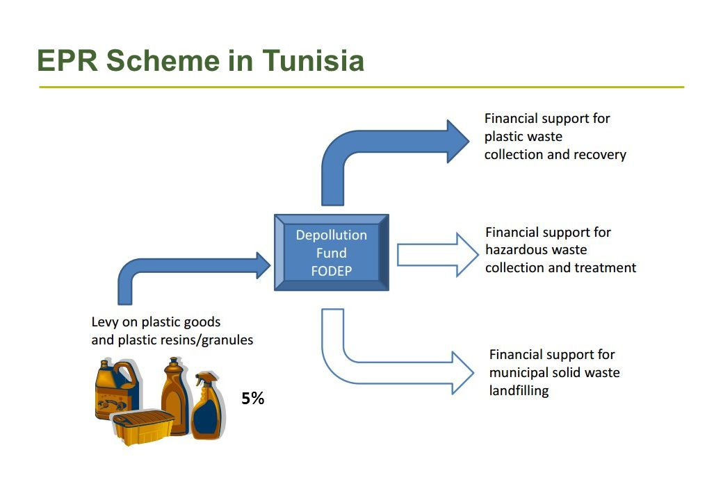 EPR Scheme in Tunisia 5%