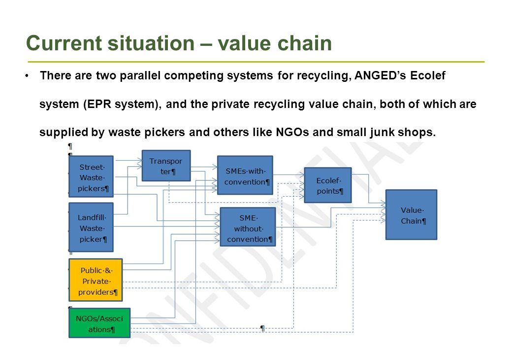 Current situation – value chain There are two parallel competing systems for recycling, ANGED's Ecolef system (EPR system), and the private recycling value chain, both of which are supplied by waste pickers and others like NGOs and small junk shops.