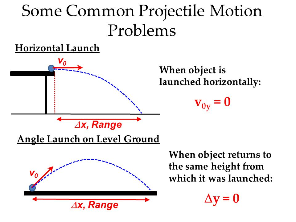 Remember… To work projectile problems… …resolve the initial, launch velocity into horizontal and vertical components.  VoVo V 0y = V o sin  V 0x = V