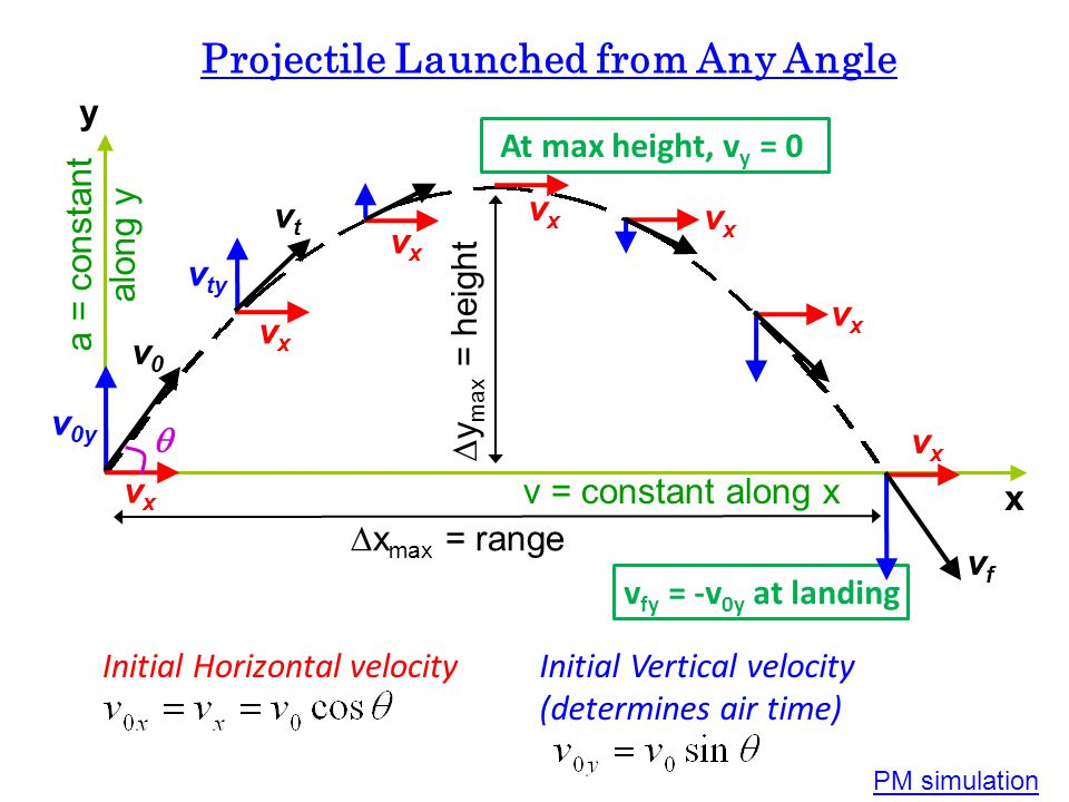 Some Common Projectile Motion Problems v0v0 Horizontal Launch When object is launched horizontally: v 0y = 0 Angle Launch on Level Ground v0v0 When ob