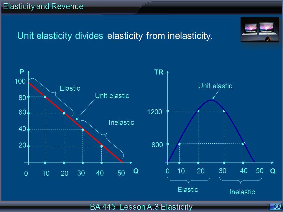 30 QQ P TR 100 80 800 60 1200 40 20 Inelastic Elastic Inelastic 01020 304050 01020 304050 Unit elastic BA 445 Lesson A.3 Elasticity Unit elasticity divides elasticity from inelasticity.