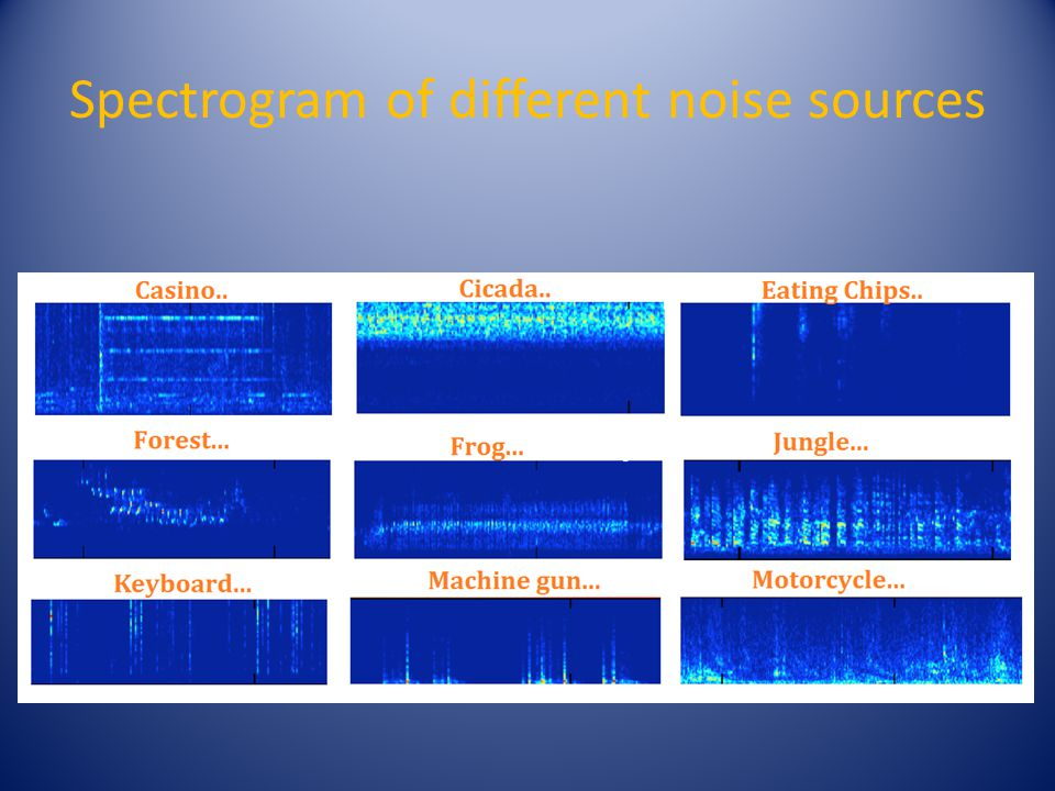 Spectrogram of different noise sources
