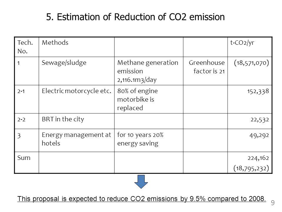 Tech. No. Methodst-CO2/yr 1Sewage/sludgeMethane generation emission 2,116.1m3/day Greenhouse factor is 21 (18,571,070) 2-1Electric motorcycle etc.80%