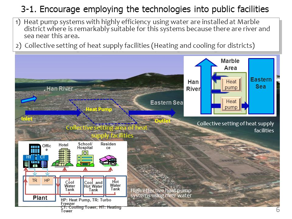 Han River Eastern Sea Inlet Outlet Heat Pump Marble Area Eastern Sea Han River Heat pump Heat pump Plant TR HP Cool Water Tank Cool and Hot Water Tank