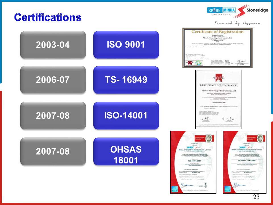ISO 9001 TS- 16949 ISO-14001 OHSAS 18001 2003-04 2006-07 2007-08 23