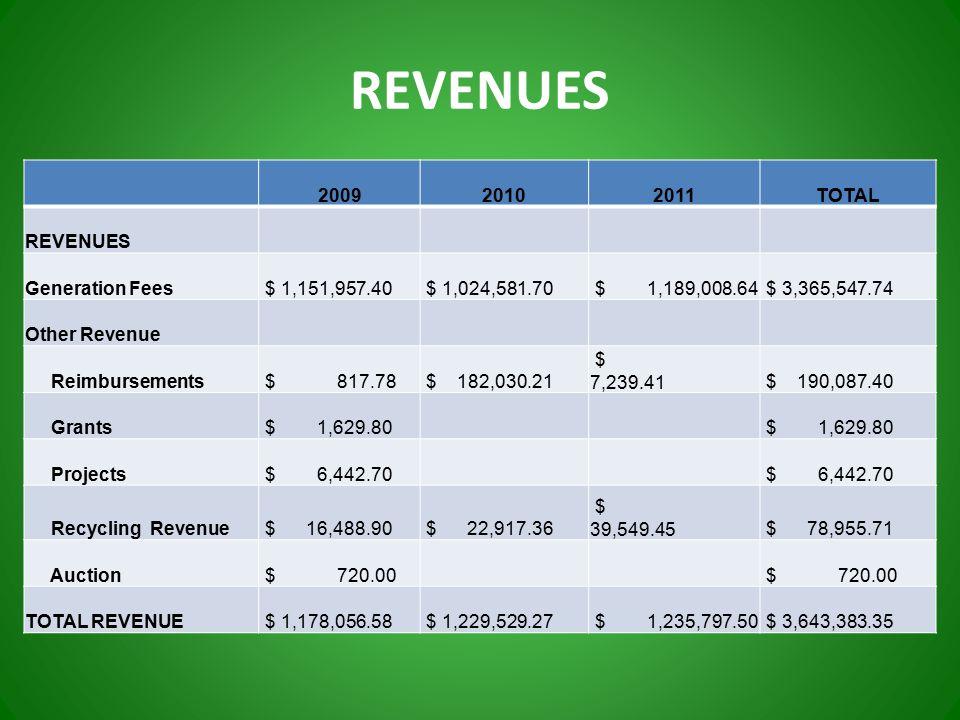 REVENUES 200920102011TOTAL REVENUES Generation Fees $ 1,151,957.40 $ 1,024,581.70 $ 1,189,008.64 $ 3,365,547.74 Other Revenue Reimbursements $ 817.78 $ 182,030.21 $ 7,239.41 $ 190,087.40 Grants $ 1,629.80 Projects $ 6,442.70 Recycling Revenue $ 16,488.90 $ 22,917.36 $ 39,549.45 $ 78,955.71 Auction $ 720.00 TOTAL REVENUE $ 1,178,056.58 $ 1,229,529.27 $ 1,235,797.50 $ 3,643,383.35