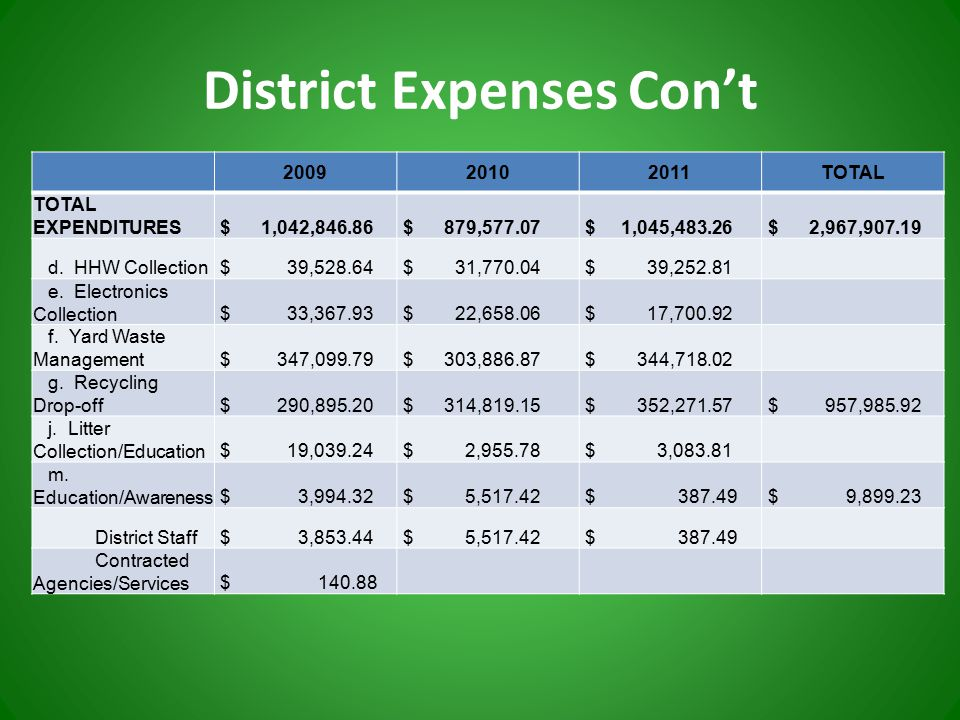 District Expenses Con't 200920102011TOTAL TOTAL EXPENDITURES $ 1,042,846.86 $ 879,577.07 $ 1,045,483.26 $ 2,967,907.19 d.