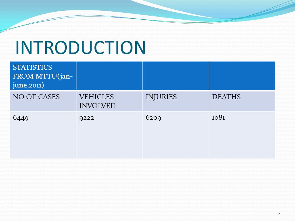 INTRODUCTION STATISTICS FROM MTTU(jan- june,2011) NO OF CASESVEHICLES INVOLVED INJURIESDEATHS 6449922262091081 2