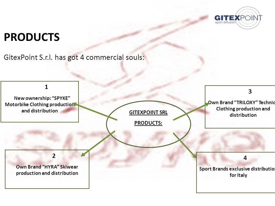 21/06/20138 A ) SPYKE product Spyke is the latest brand joined the Gitexpoint Srl.