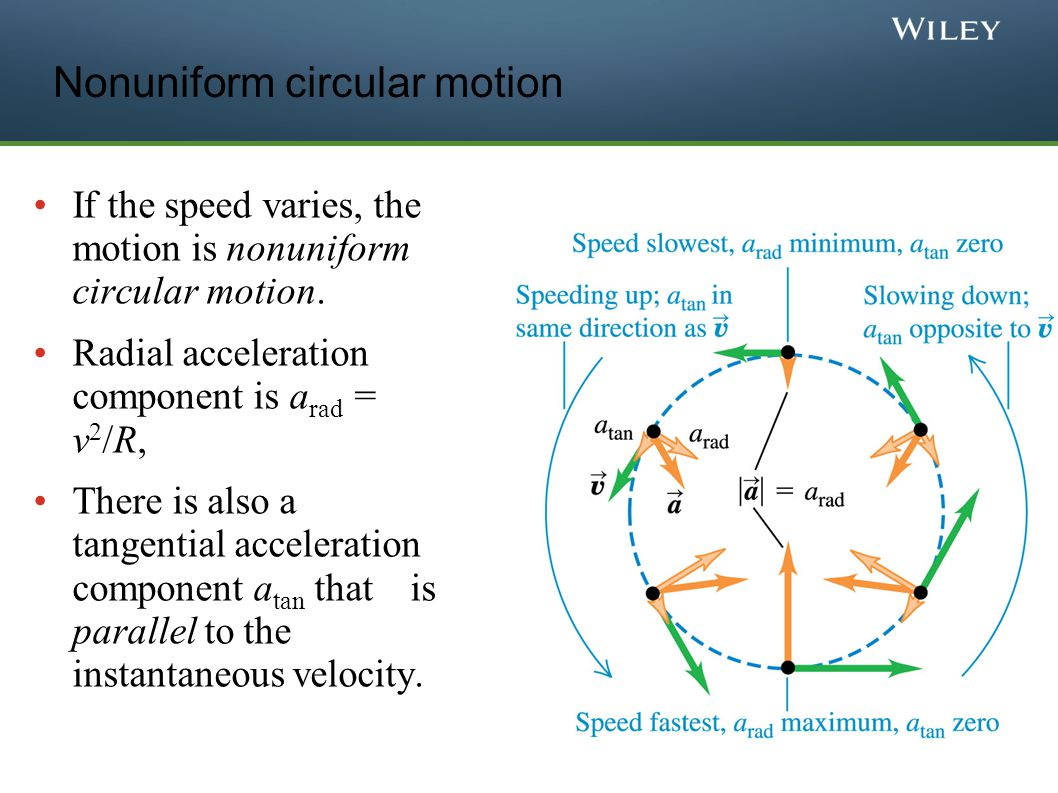 Nonuniform circular motion If the speed varies, the motion is nonuniform circular motion. Radial acceleration component is a rad = v 2 /R, There is al